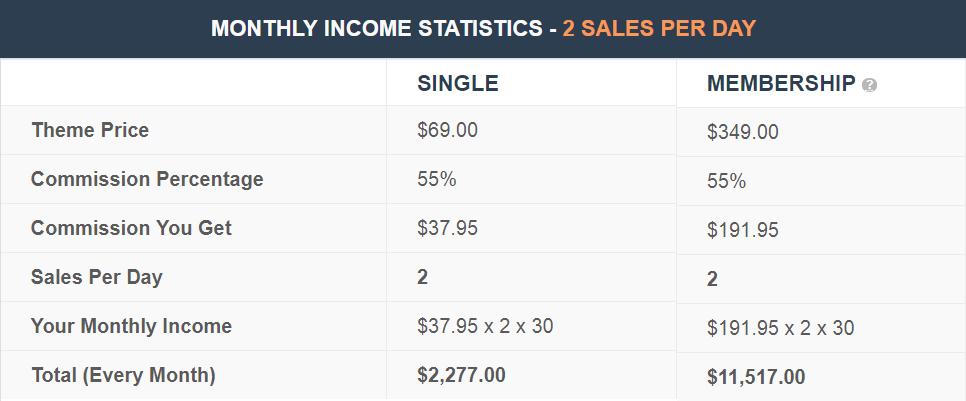 mythemeshop-affiliate-earning-potential