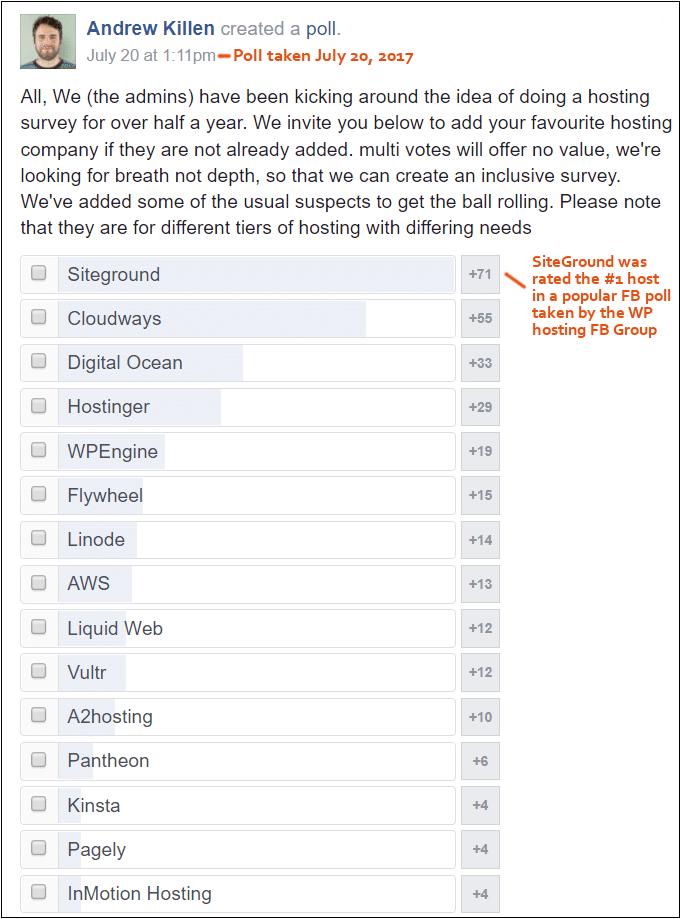 siteground was winner in facebook poll 2017
