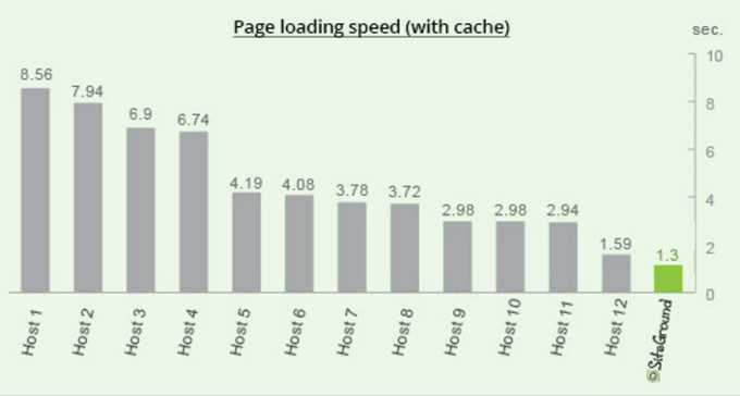 siteground page load time is below 1 second