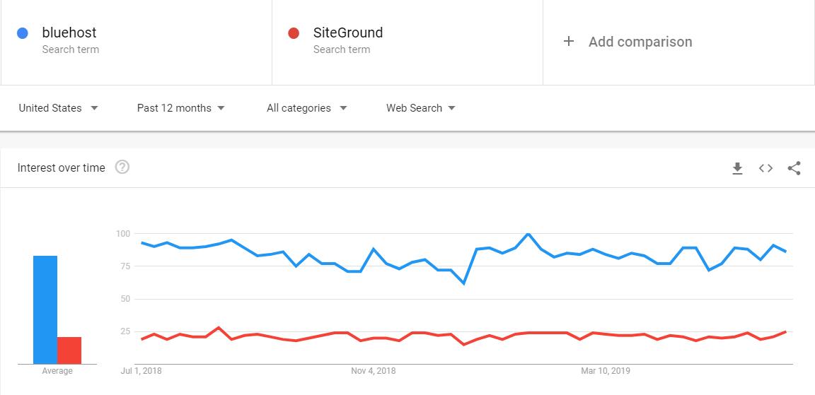 siteground vs bluehost popularity google trend