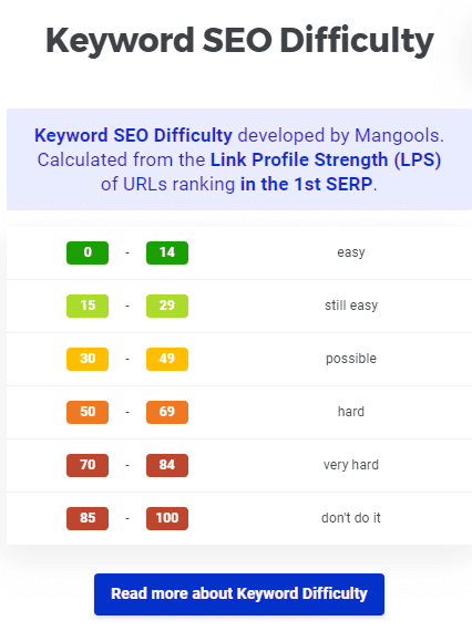 kwfinder keyword difficulty metrics