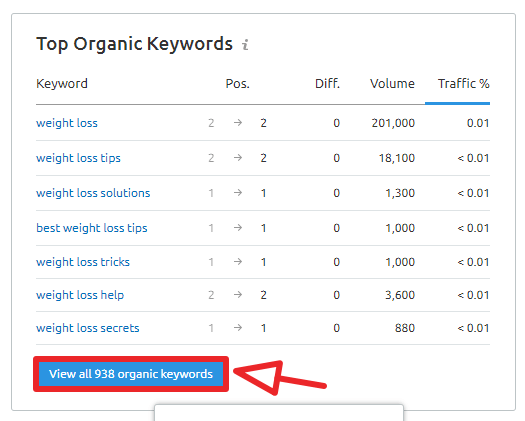 click on show all organic keywords