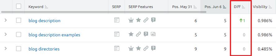 semrush position tracking report