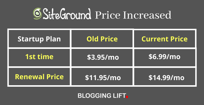 siteground price increased