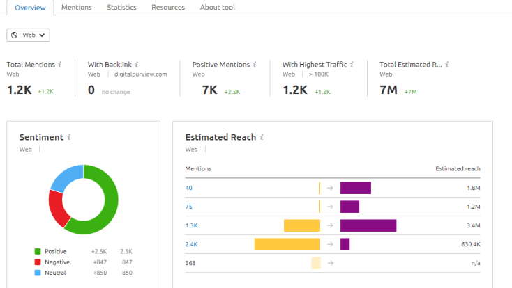 SEMRush brand monitoring overview